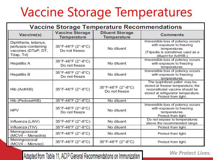 Vaccine Storage Temperatures