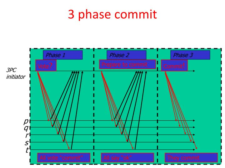 3 phase commit