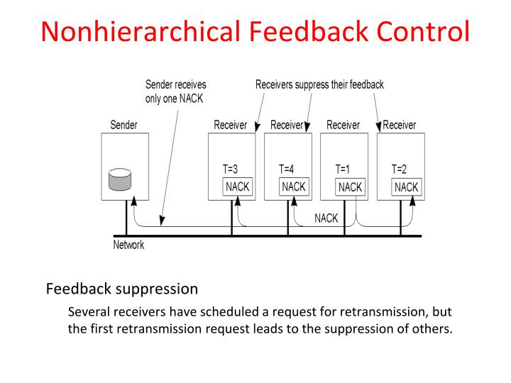 Nonhierarchical Feedback Control