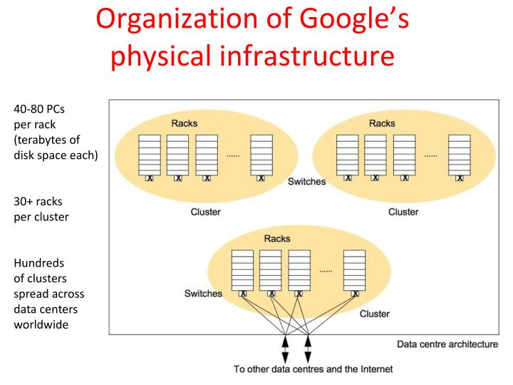 Organization of Google's