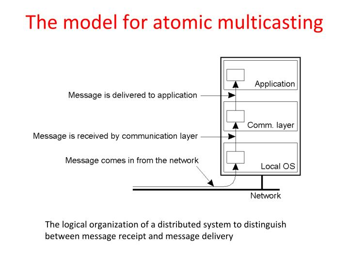 The model for atomic multicasting