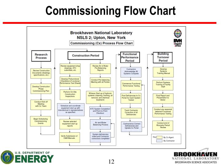 Commissioning Flow Chart