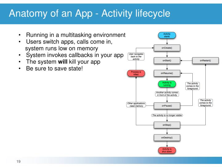 Anatomy of an App - Activity