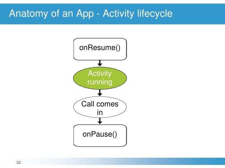 Anatomy of an App - Activity lifecycle