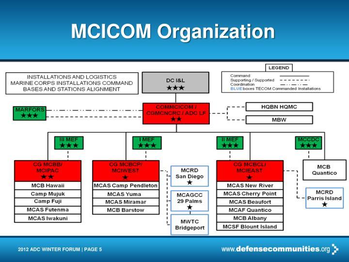 MCICOM Organization