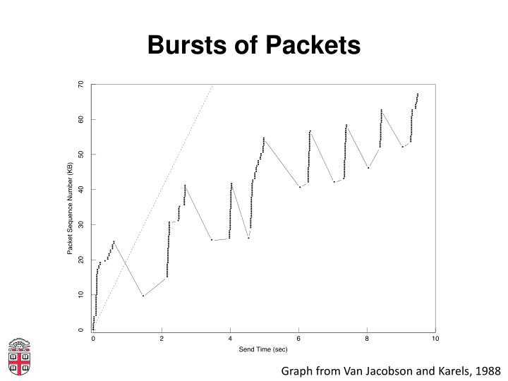 Bursts of Packets