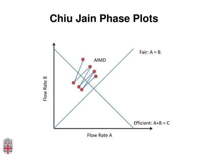 Chiu Jain Phase Plots