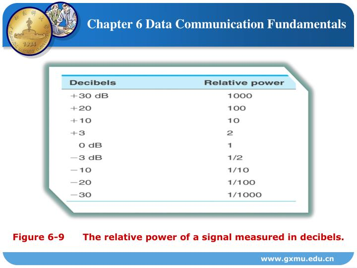 Chapter 6 Data Communication Fundamentals