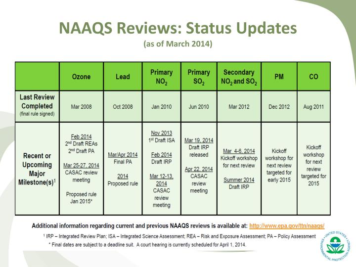 NAAQS Reviews: Status Updates