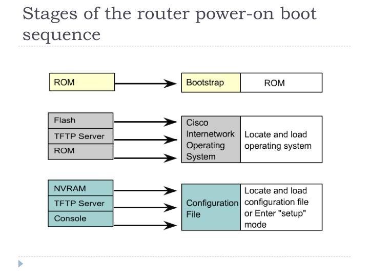 Stages of the router power-on boot sequence