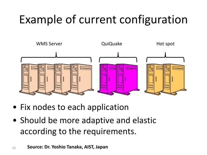 Example of current configuration