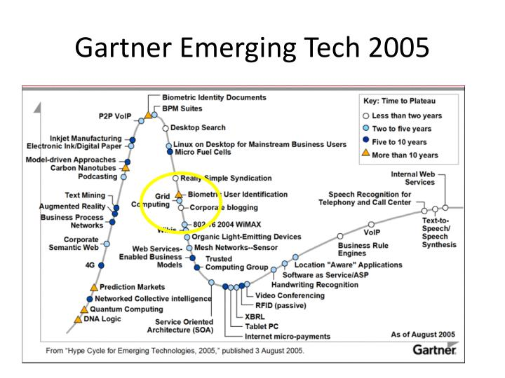 Gartner Emerging Tech 2005