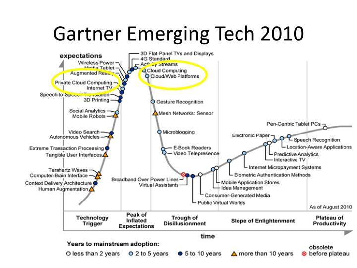 Gartner Emerging Tech