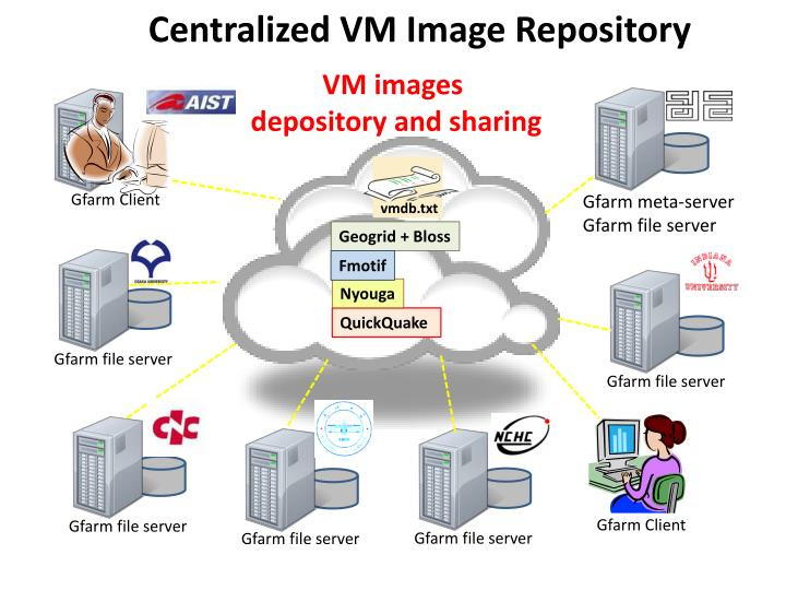 Centralized VM Image Repository