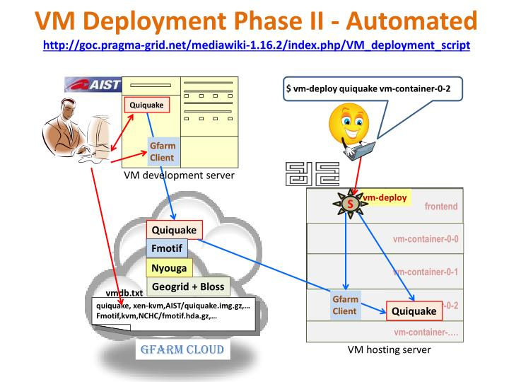 VM Deployment Phase II - Automated