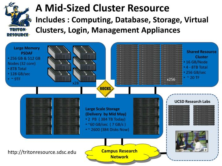 A Mid-Sized Cluster Resource