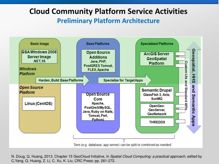Cloud Community Platform Service Activities