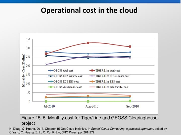 Operational cost in the