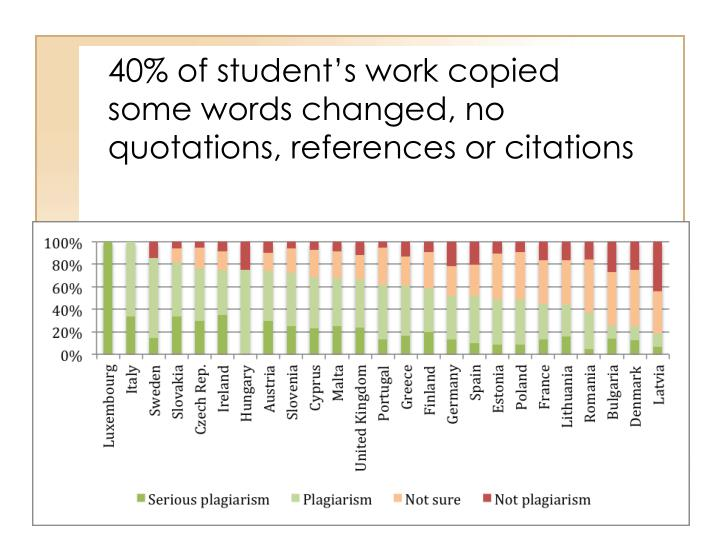 40% of student's work copied