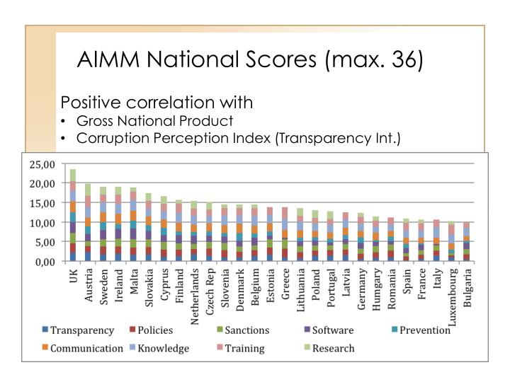 AIMM National Scores (max. 36)