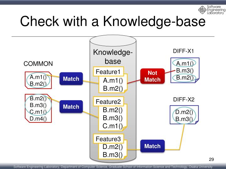 Check with a Knowledge-base