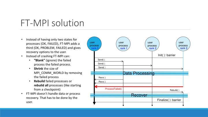 FT-MPI solution