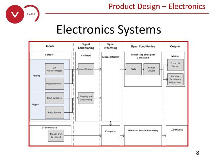 Product Design – Electronics