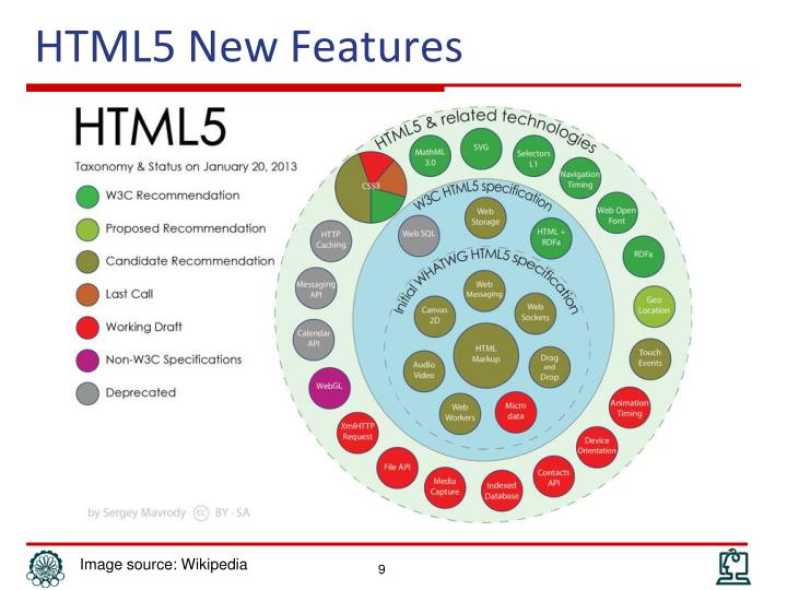 HTML5 New Features
