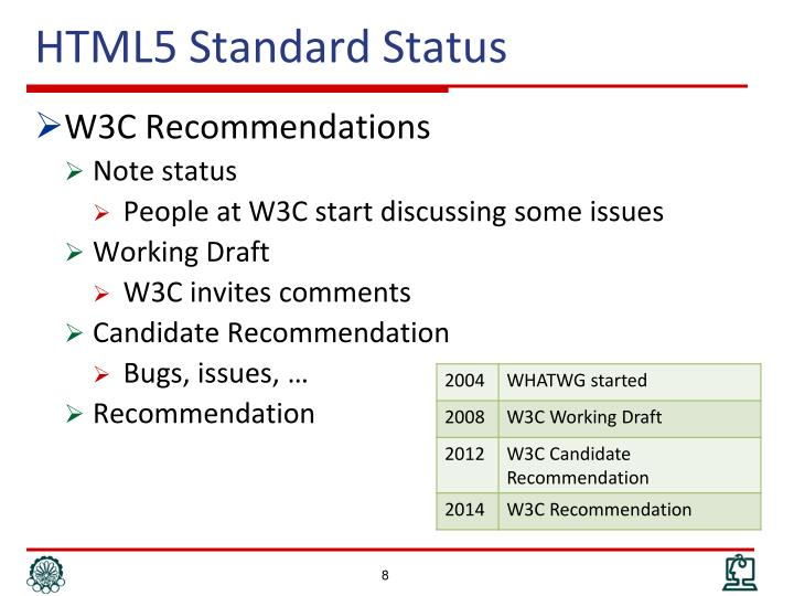 HTML5 Standard Status