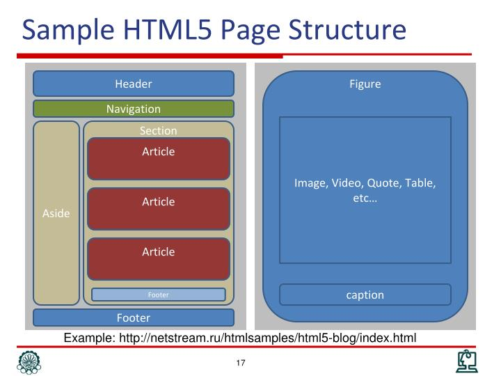 Sample HTML5 Page Structure