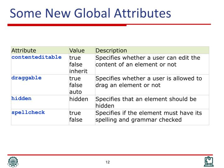 Some New Global Attributes