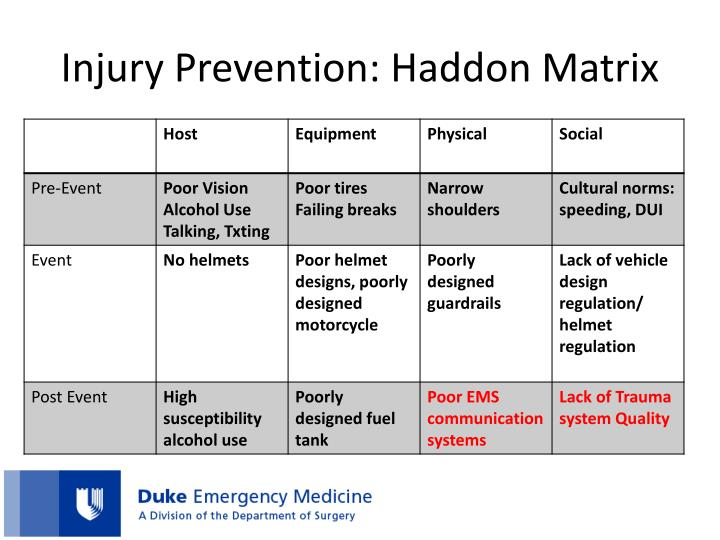 Injury Prevention: Haddon Matrix