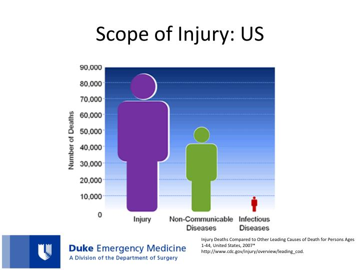 Scope of Injury: US