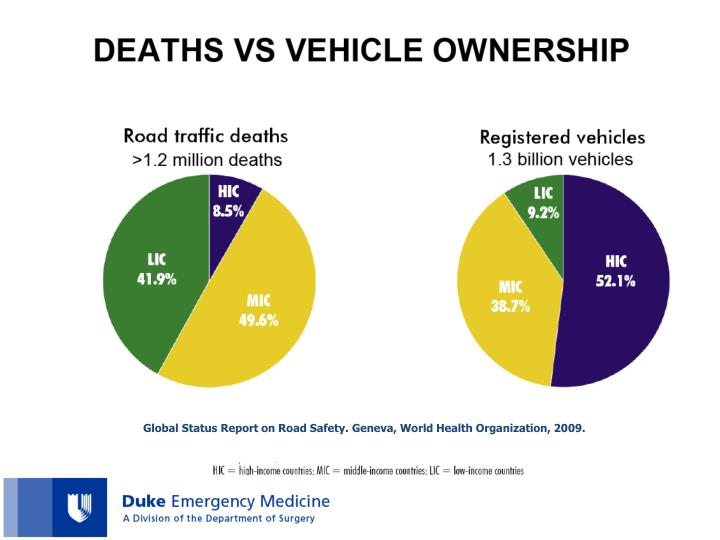Global Status Report on Road Safety. Geneva, World Health Organization, 2009.