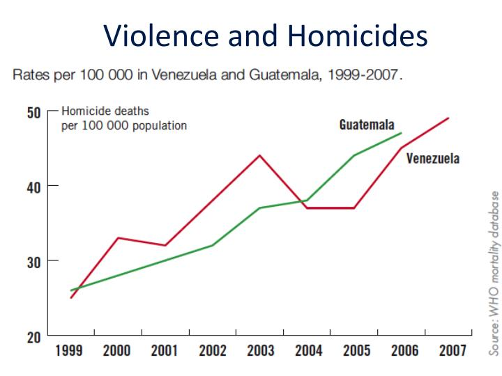 Violence and Homicides