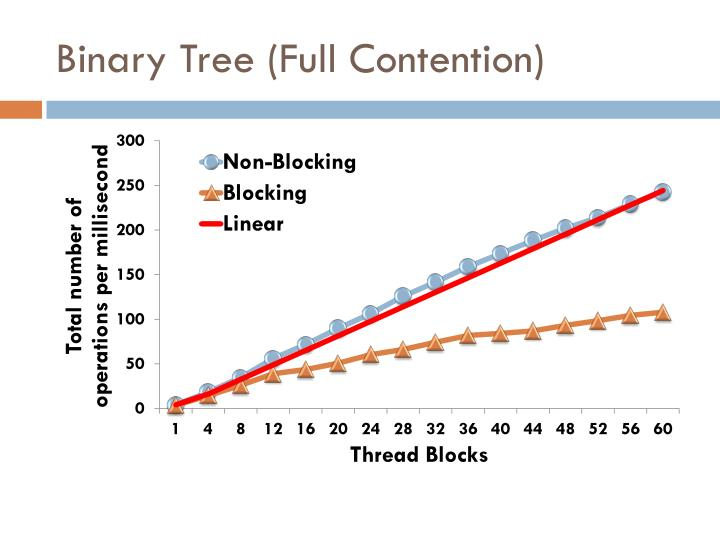 Binary Tree (Full Contention)