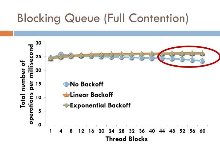 Blocking Queue (Full Contention)