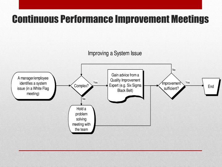 Continuous Performance Improvement Meetings