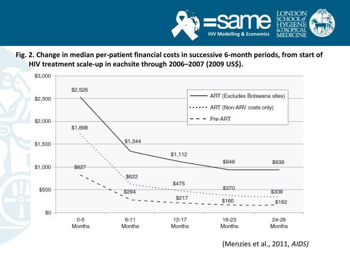 Fig. 2. Change in median per-patient financial costs in successive 6-month periods, from start of HIV treatment scale-up in eachsite through 2006–2007 (2009 US$).
