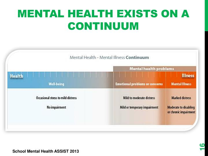 Mental Health Exists on a Continuum