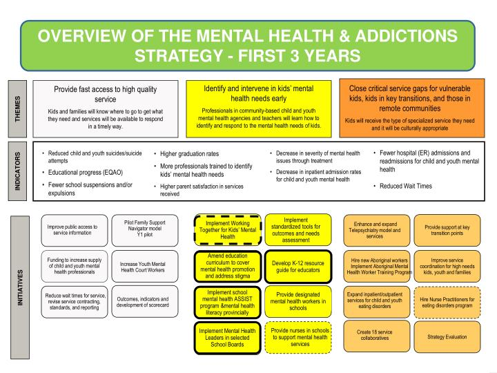 Starting with Child and Youth Mental Health