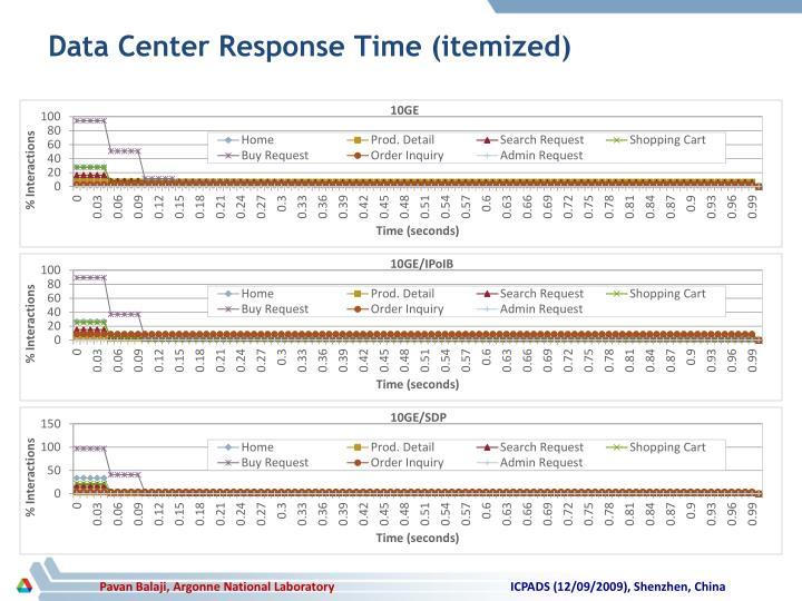 Data Center Response Time (itemized)