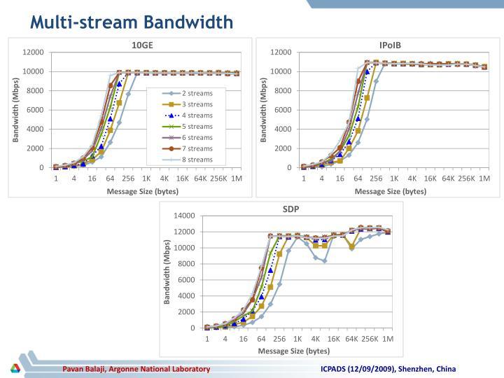 Multi-stream Bandwidth