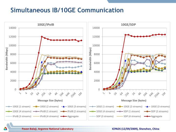 Simultaneous IB/10GE Communication