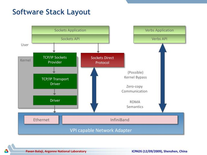 Software Stack Layout