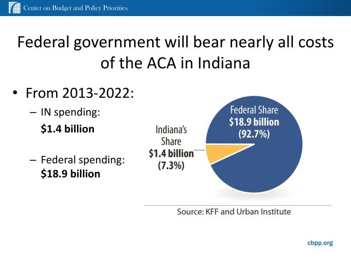 Federal government will bear nearly all costs of the ACA in Indiana