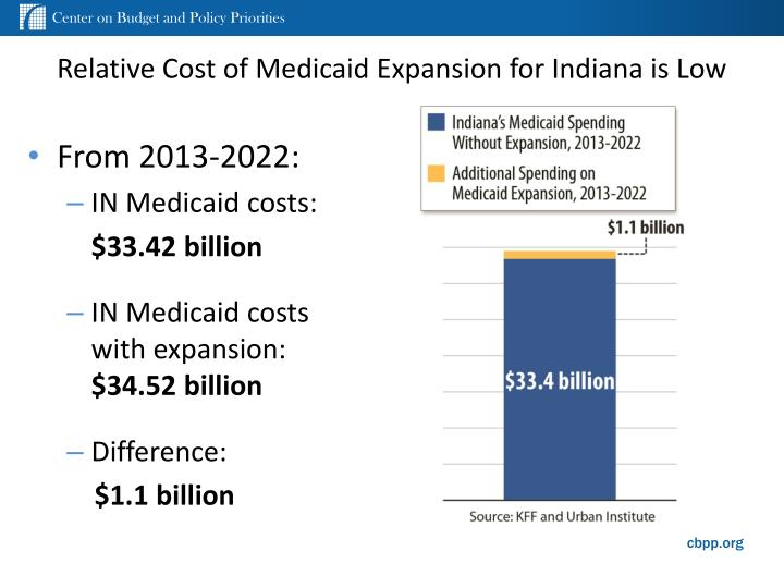 Relative cost of medicaid expansion for indiana is low