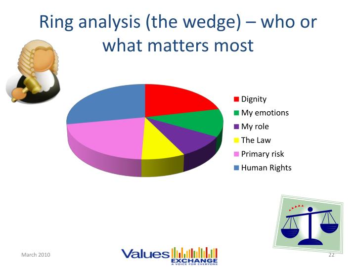 Ring analysis (the wedge) – who or what matters most
