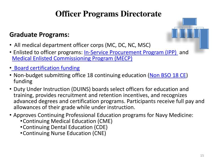 Officer Programs Directorate
