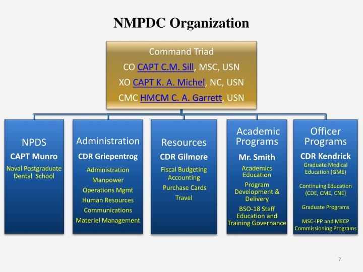 NMPDC Organization